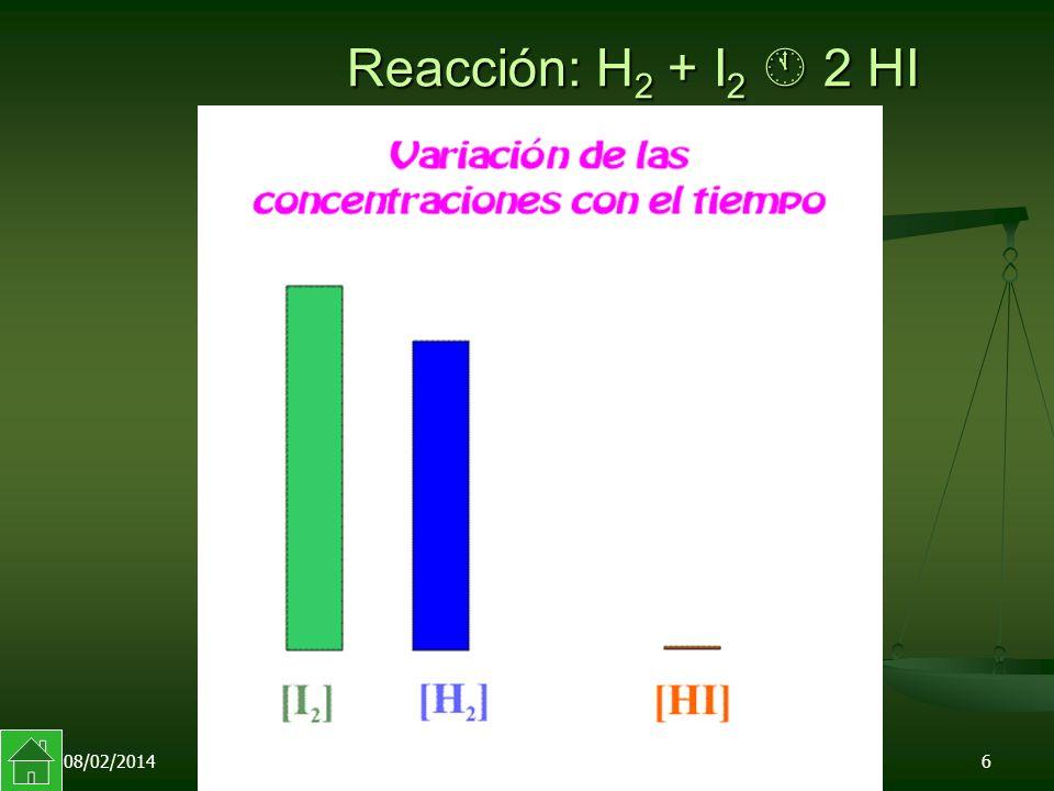 08/02/20146 Reacción: H 2 + I 2 2 HI