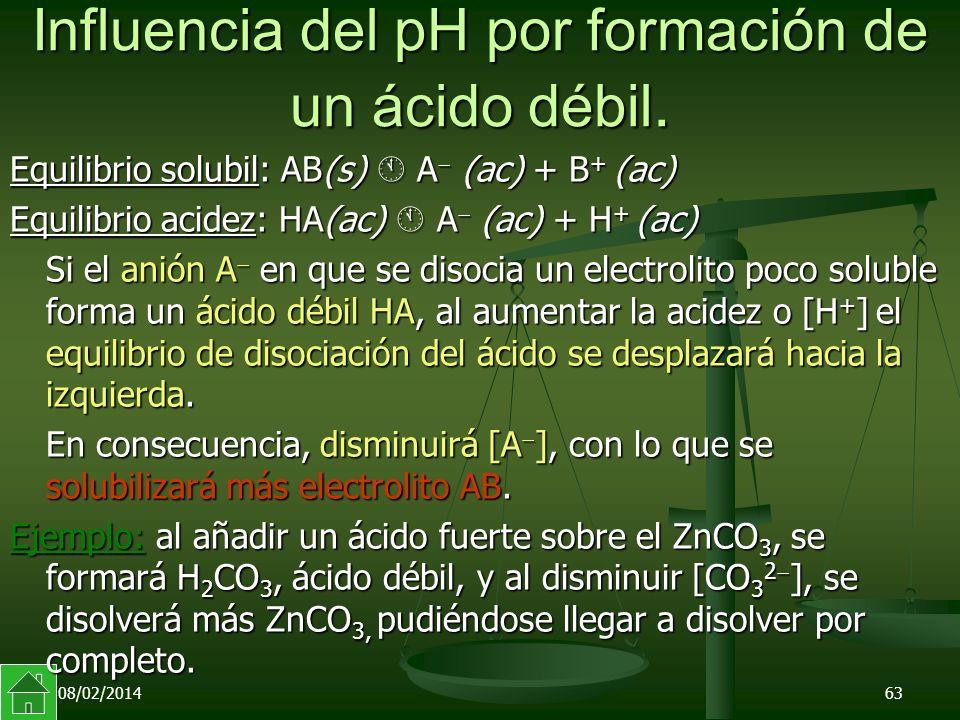 08/02/201463 Influencia del pH por formación de un ácido débil.