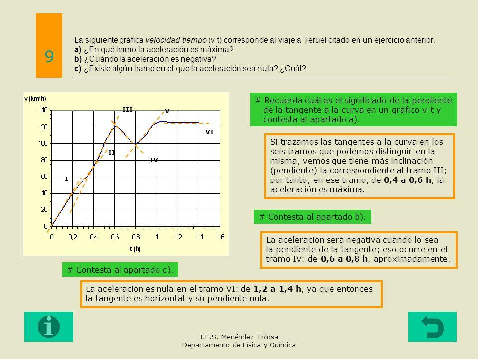 La siguiente gráfica velocidad-tiempo (v-t) corresponde al viaje a Teruel citado en un ejercicio anterior. a) ¿En qué tramo la aceleración es máxima?
