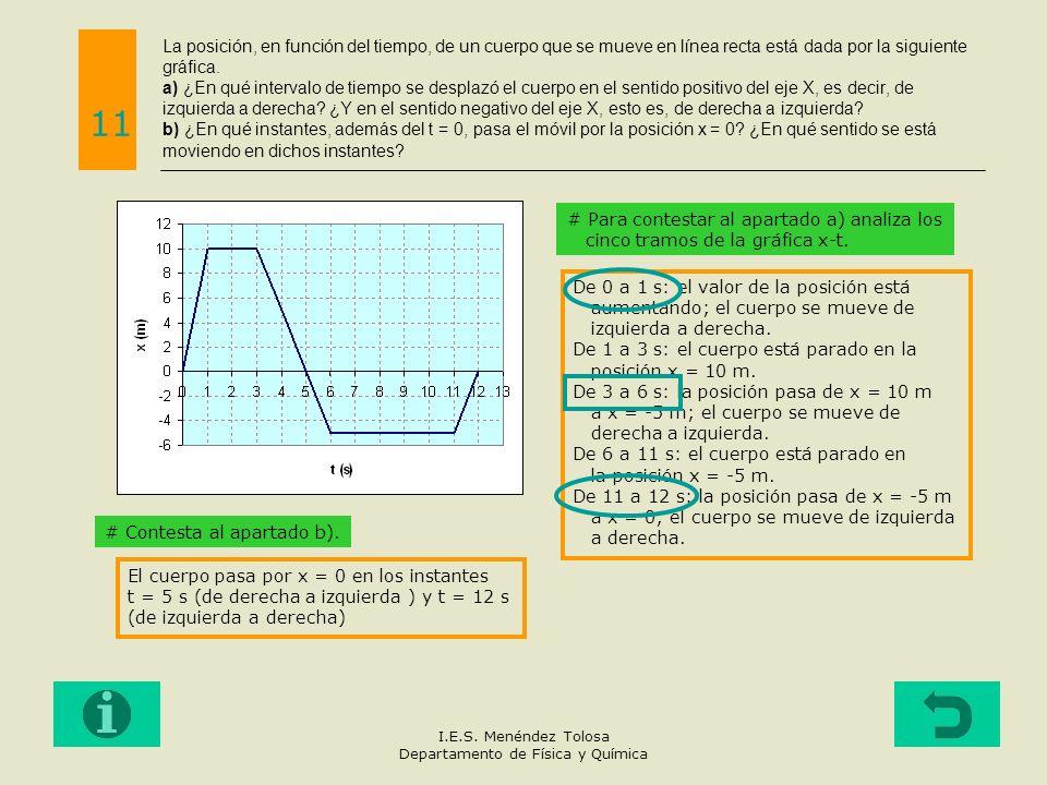 La posición, en función del tiempo, de un cuerpo que se mueve en línea recta está dada por la siguiente gráfica. a) ¿En qué intervalo de tiempo se des