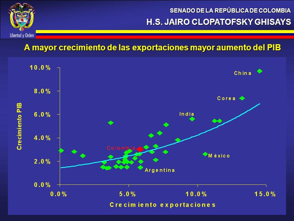 H.S. JAIRO CLOPATOFSKY GHISAYS SENADO DE LA REPÚBLICA DE COLOMBIA A mayor crecimiento de las exportaciones mayor aumento del PIB