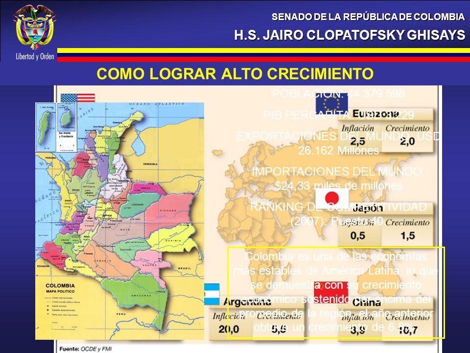 H.S. JAIRO CLOPATOFSKY GHISAYS SENADO DE LA REPÚBLICA DE COLOMBIA COMO LOGRAR ALTO CRECIMIENTO POBLACIÓN: 44.379.598 PIB PERCAPITA: USD 3.229 EXPORTAC