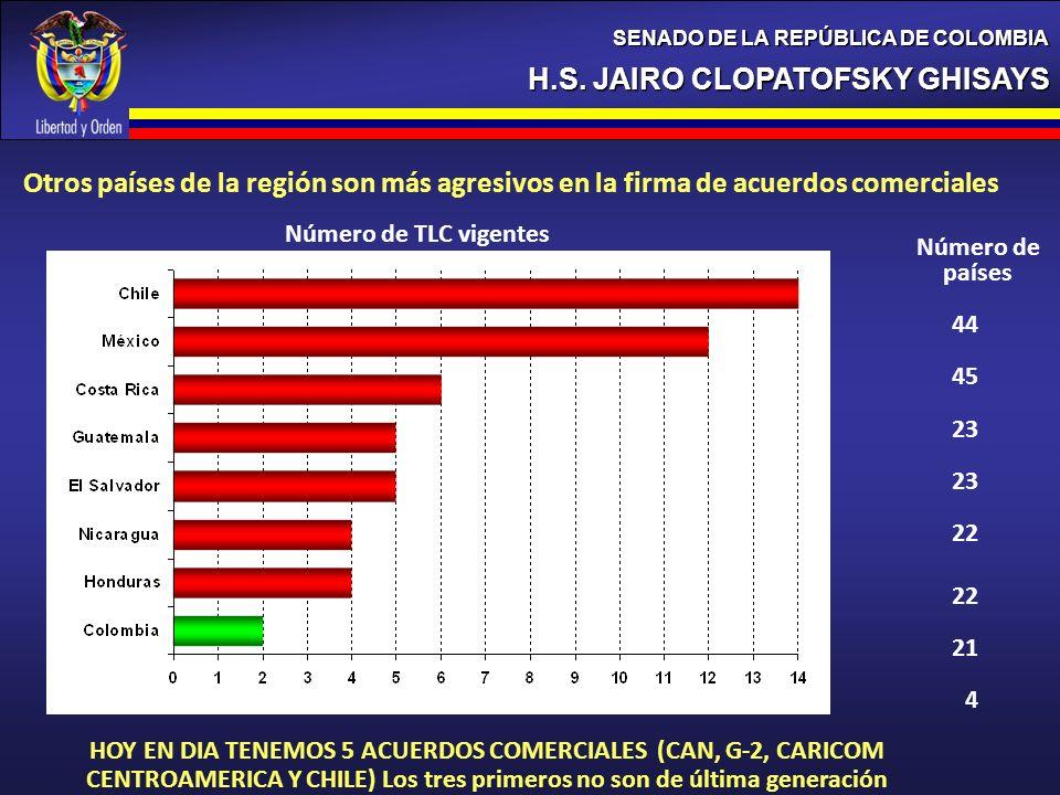 H.S. JAIRO CLOPATOFSKY GHISAYS SENADO DE LA REPÚBLICA DE COLOMBIA Número de TLC vigentes Otros países de la región son más agresivos en la firma de ac