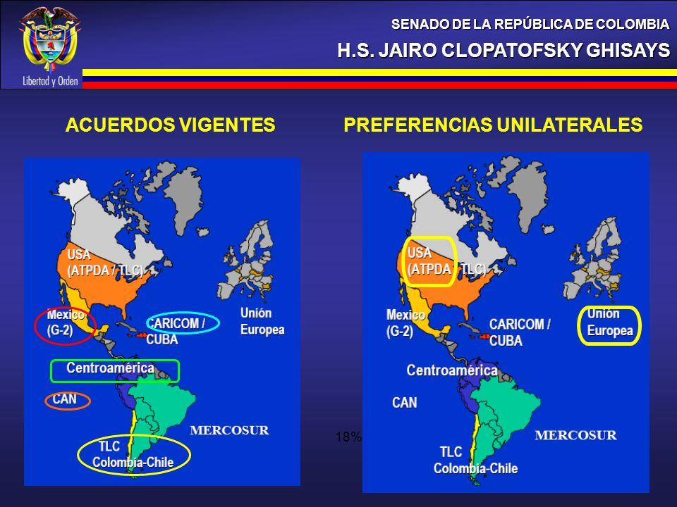 H.S. JAIRO CLOPATOFSKY GHISAYS SENADO DE LA REPÚBLICA DE COLOMBIA 18% ACUERDOS VIGENTES PREFERENCIAS UNILATERALES 18%