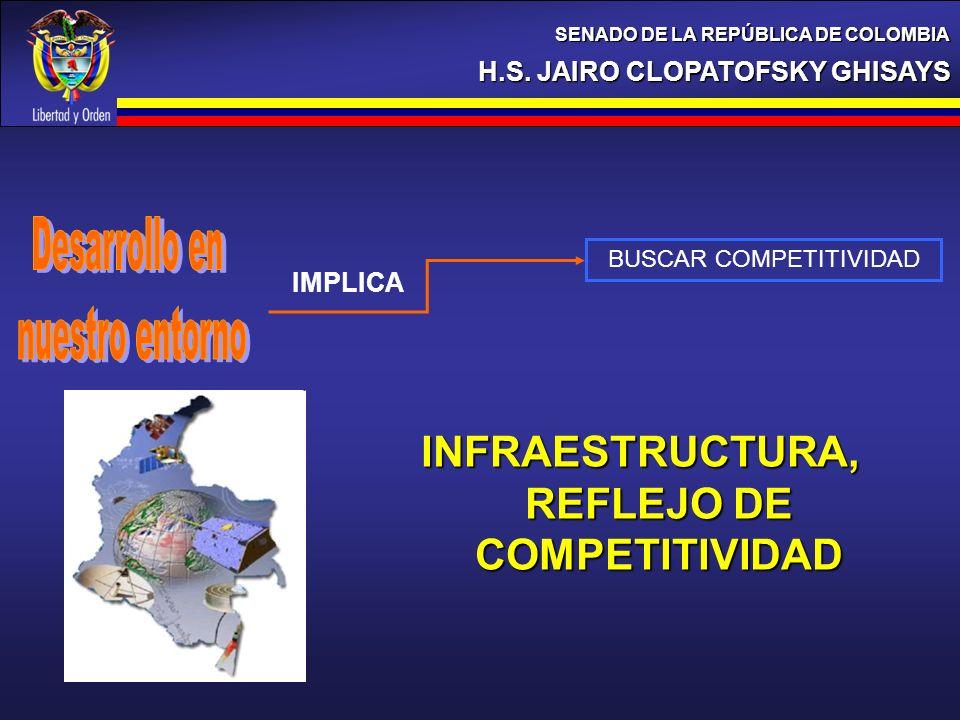 H.S. JAIRO CLOPATOFSKY GHISAYS SENADO DE LA REPÚBLICA DE COLOMBIA BUSCAR COMPETITIVIDAD IMPLICA INFRAESTRUCTURA, REFLEJO DE COMPETITIVIDAD