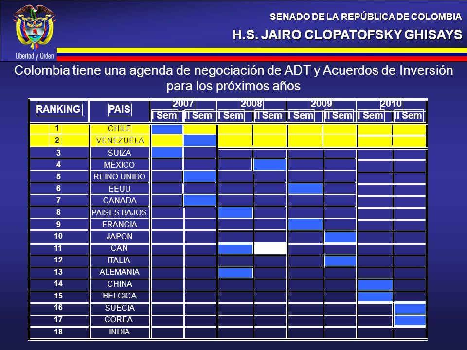 H.S. JAIRO CLOPATOFSKY GHISAYS SENADO DE LA REPÚBLICA DE COLOMBIA Colombia tiene una agenda de negociación de ADT y Acuerdos de Inversión para los pró