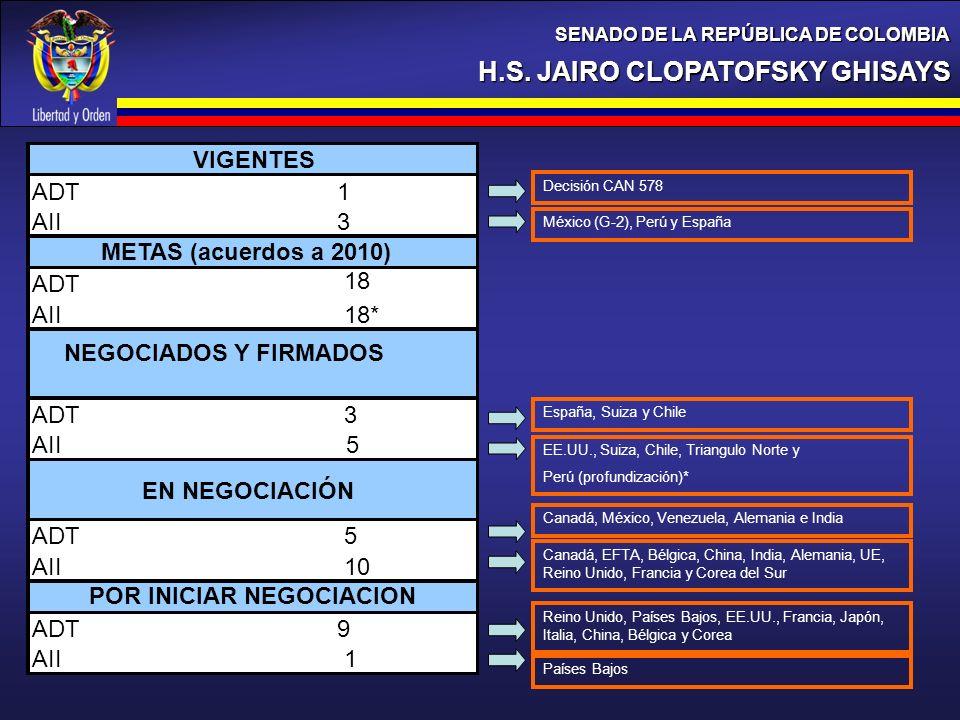 H.S. JAIRO CLOPATOFSKY GHISAYS SENADO DE LA REPÚBLICA DE COLOMBIA ADT1 AII3 ADT 18 AII18* ADT3 AII5 ADT5 AII10 ADT9 AII1 POR INICIAR NEGOCIACION EN NE