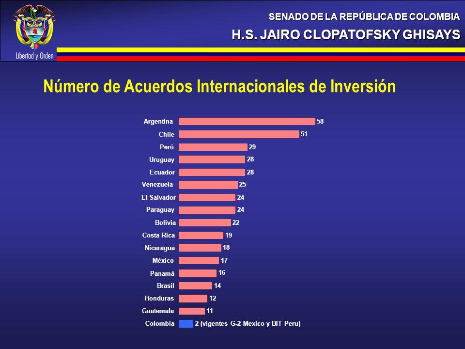 H.S. JAIRO CLOPATOFSKY GHISAYS SENADO DE LA REPÚBLICA DE COLOMBIA 2 (vigentes G-2 Mexico y BIT Peru) 11 12 14 16 17 18 19 22 24 25 28 29 51 58 Colombi