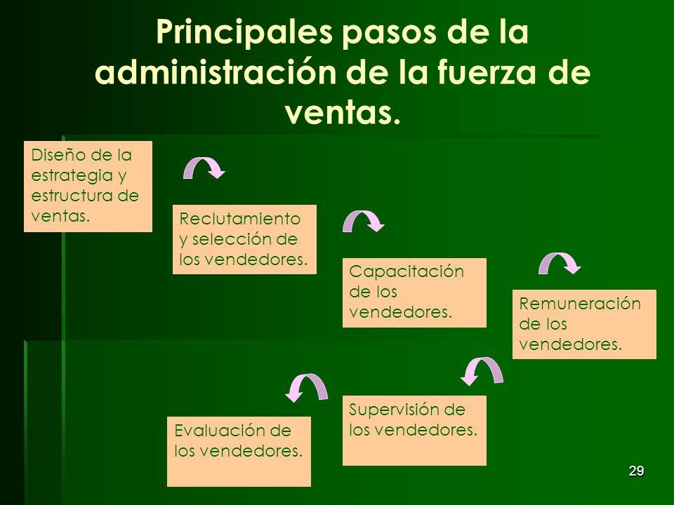 29 Principales pasos de la administración de la fuerza de ventas. Diseño de la estrategia y estructura de ventas. Reclutamiento y selección de los ven