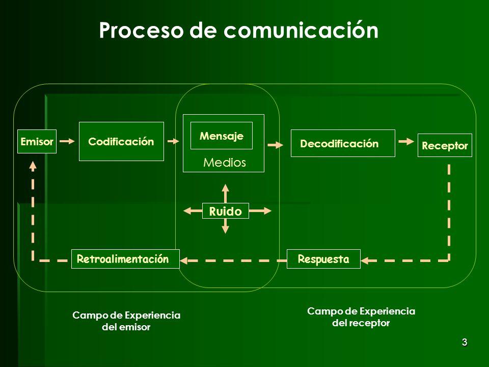 3 Proceso de comunicación Ruido Decodificación Receptor Mensaje Codificación Emisor Respuesta Campo de Experiencia del emisor Retroalimentación Medios