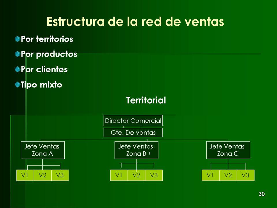 30 Estructura de la red de ventas Por territorios Por productos Por clientes Tipo mixto Director Comercial Gte. De ventas Jefe Ventas Zona C V1V2V3 Je