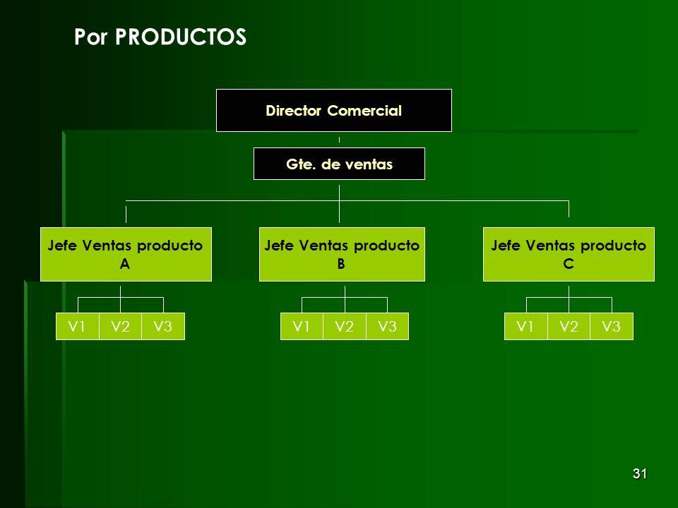 31 V1V2V3 Gte. de ventas Director Comercial V1V2V3V1V2V3 Jefe Ventas producto B Jefe Ventas producto A Jefe Ventas producto C V1V2V3 Gte. de ventas Di