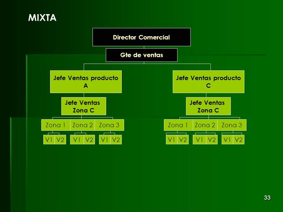 33 Gte de ventas Director Comercial MIXTA Director Comercial Jefe Ventas Zona C Jefe Ventas Zona C V2V1 V2 Zona 1Zona 2Zona 3 V1V2 V1V2V1V2V1 Zona 1Zo
