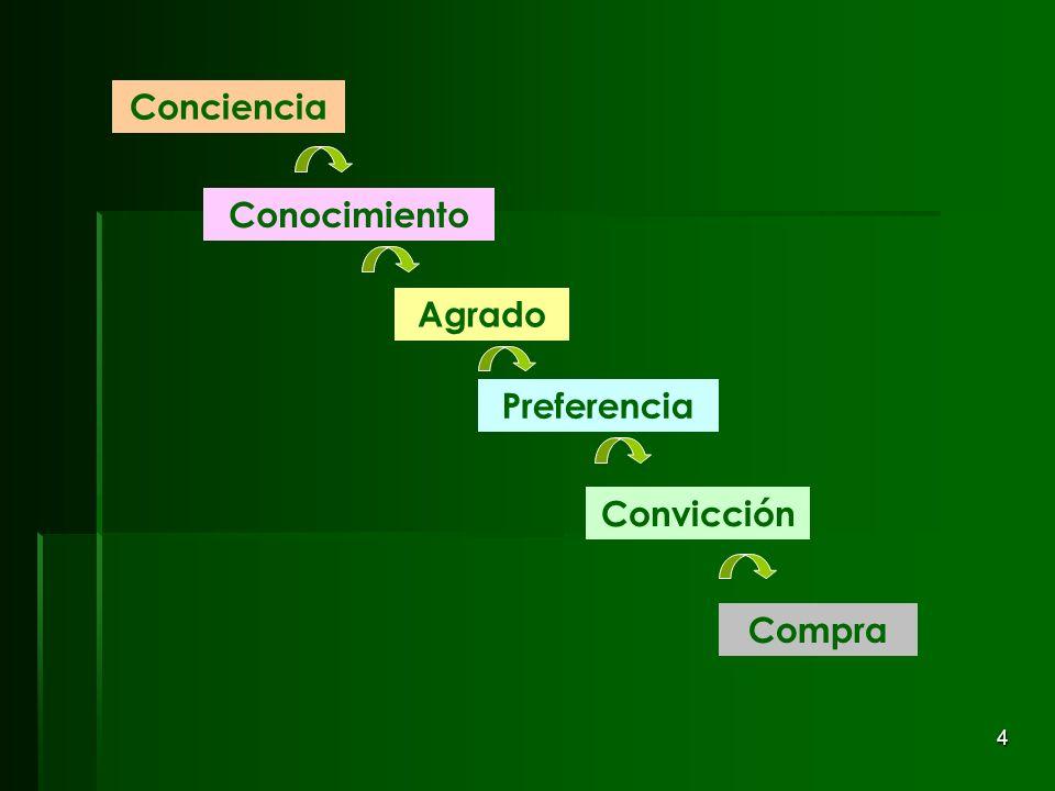 4 Conciencia Conocimiento Convicción Compra Agrado Preferencia