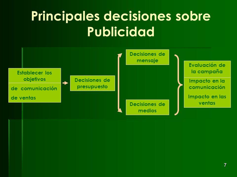 7 Principales decisiones sobre Publicidad Decisiones de mensaje Decisiones de medios Decisiones de presupuesto Evaluación de la campaña Impacto en la