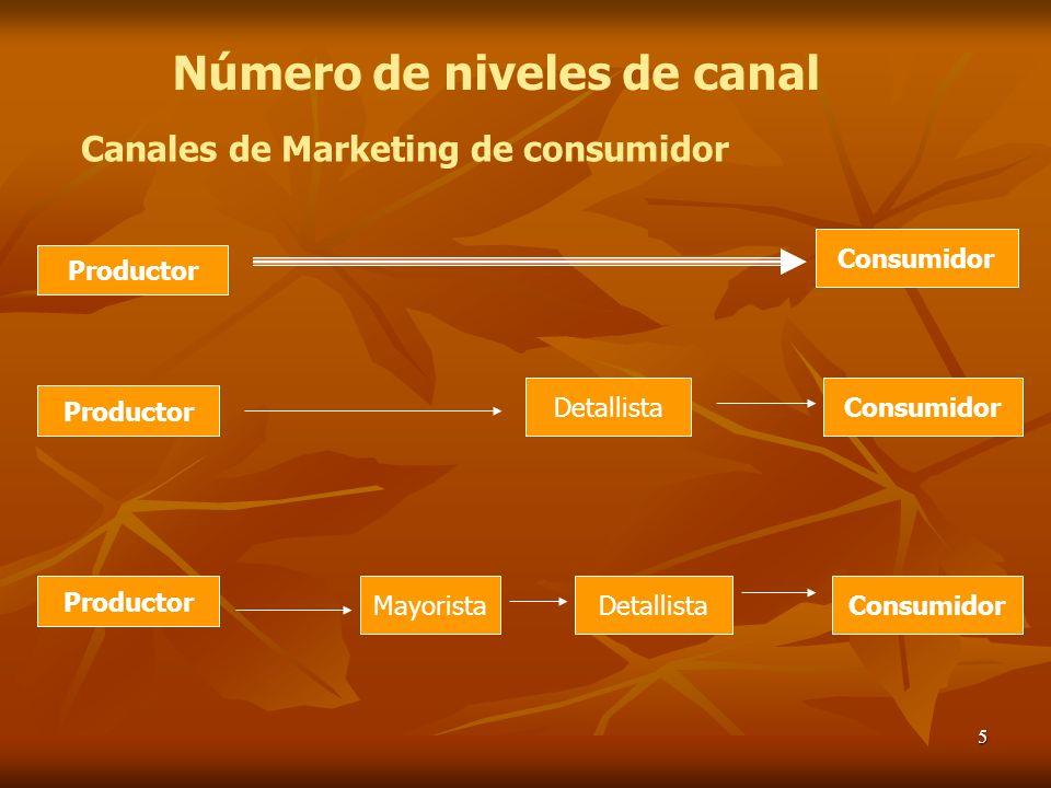5 Número de niveles de canal Consumidor MayoristaDetallista Productor Consumidor Canales de Marketing de consumidor