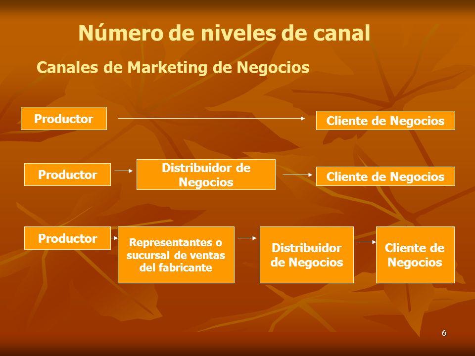 6 Productor Cliente de Negocios Representantes o sucursal de ventas del fabricante Distribuidor de Negocios Número de niveles de canal Canales de Mark