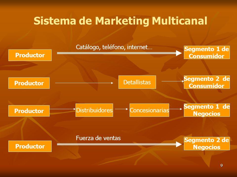9 Segmento 1 de Consumidor DistribuidoresConcesionarias Detallistas Catálogo, teléfono, internet… Productor Sistema de Marketing Multicanal Segmento 2