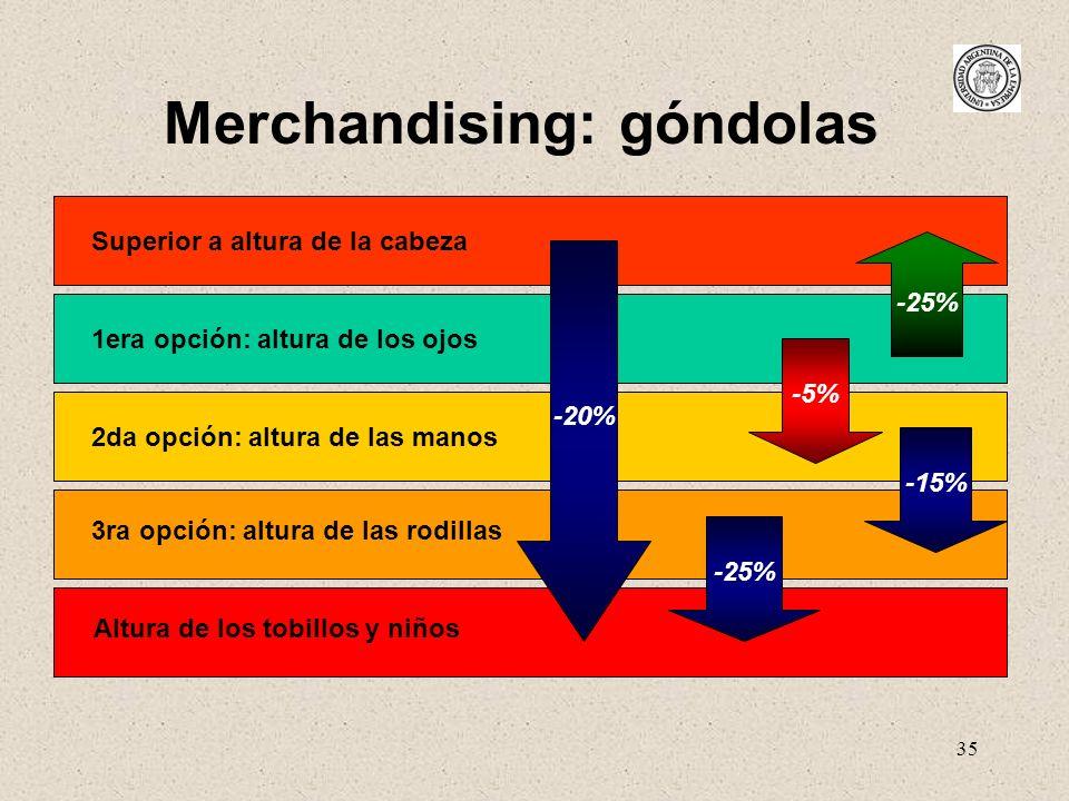 35 Merchandising: góndolas 2da opción: altura de las manos 3ra opción: altura de las rodillas Altura de los tobillos y niños 1era opción: altura de lo