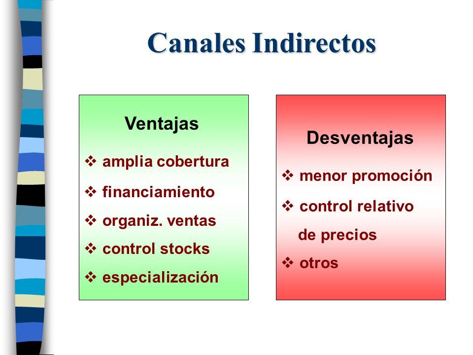 Canales Indirectos Ventajas amplia cobertura financiamiento organiz. ventas control stocks especialización Desventajas menor promoción control relativ