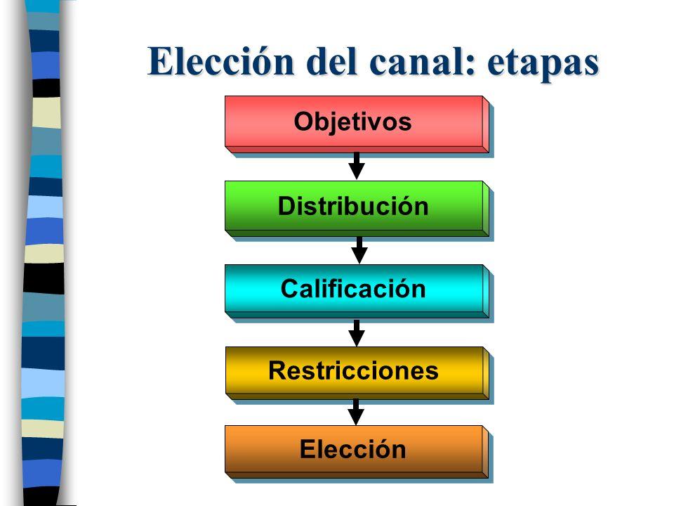 Elección del canal: etapas Objetivos Distribución Calificación Restricciones Elección