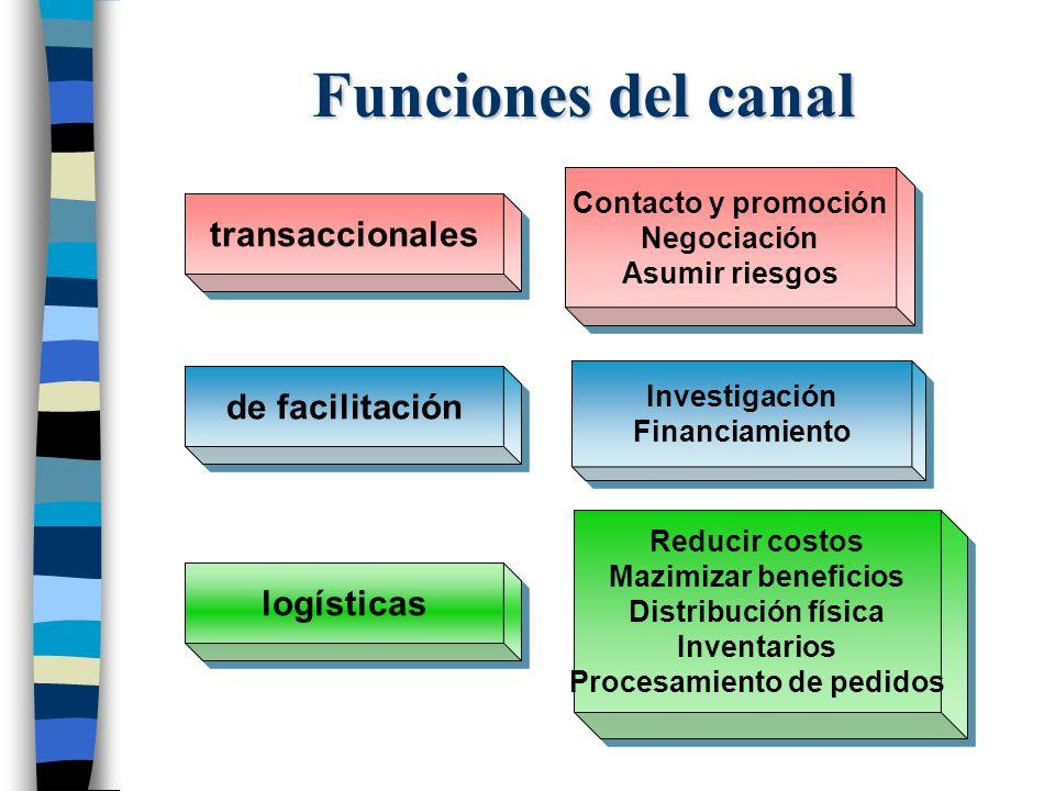 logísticas de facilitación transaccionales Funciones del canal Contacto y promoción Negociación Asumir riesgos Contacto y promoción Negociación Asumir