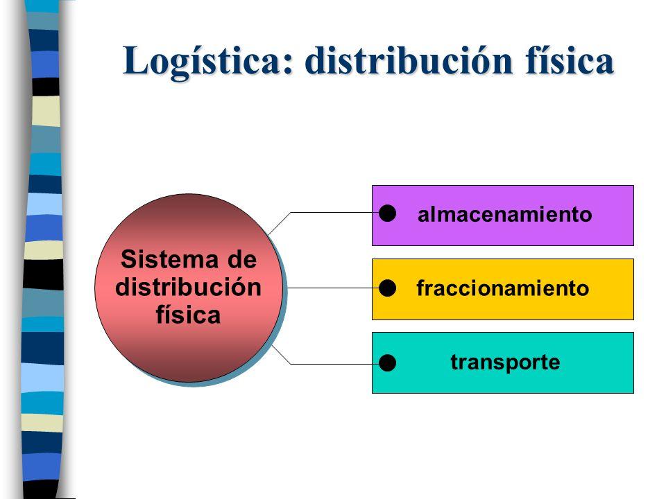 Logística: distribución física transporte fraccionamiento Sistema de distribución física Sistema de distribución física almacenamiento