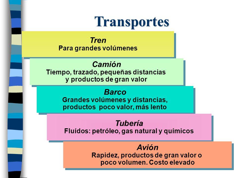 Transportes Tren Para grandes volúmenes Tren Para grandes volúmenes Camión Tiempo, trazado, pequeñas distancias y productos de gran valor Camión Tiemp