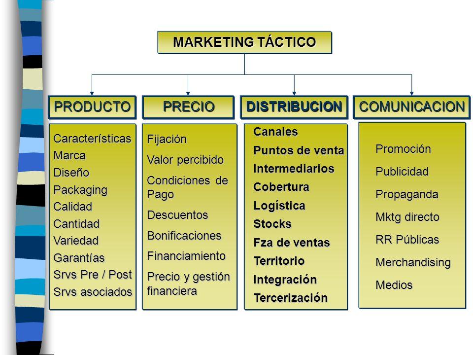 Repaso Definiciones Funciones Estrategias