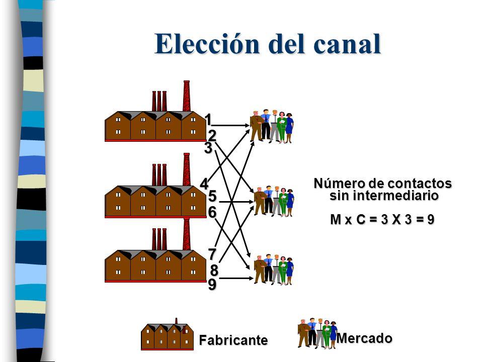 Número de contactos sin intermediario sin intermediario M x C = 3 X 3 = 9 13 2 4 5 6 7 8 9 MercadoFabricante Elección del canal
