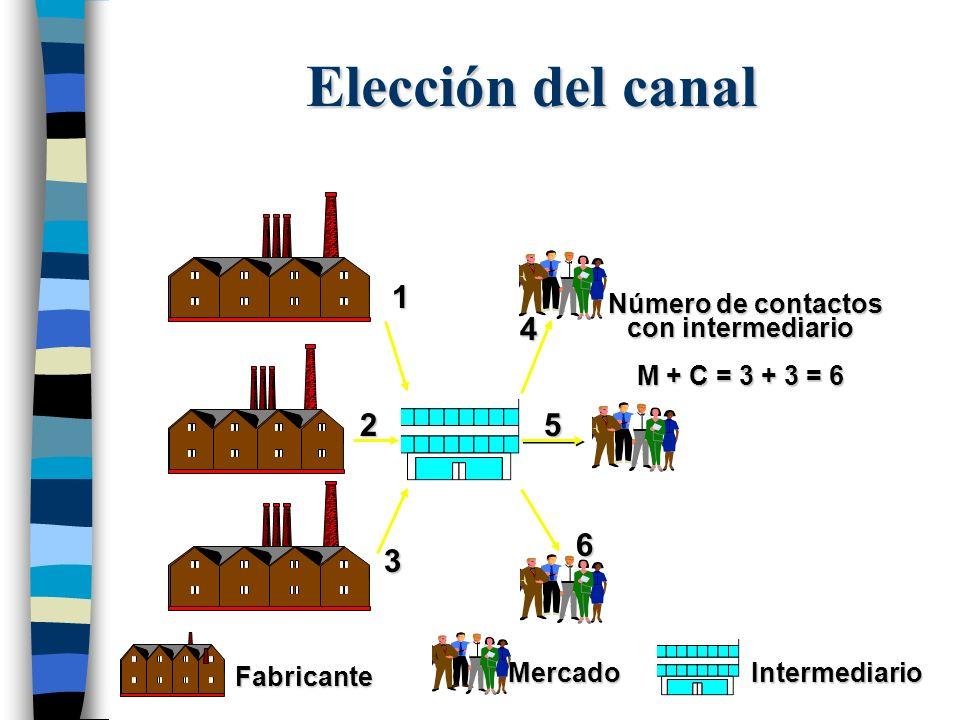 Intermediario MercadoFabricante Número de contactos Número de contactos con intermediario M + C = 3 + 3 = 6 12 3 4 5 6 Elección del canal