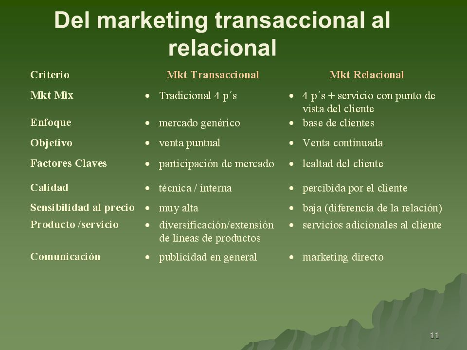 11 Del marketing transaccional al relacional