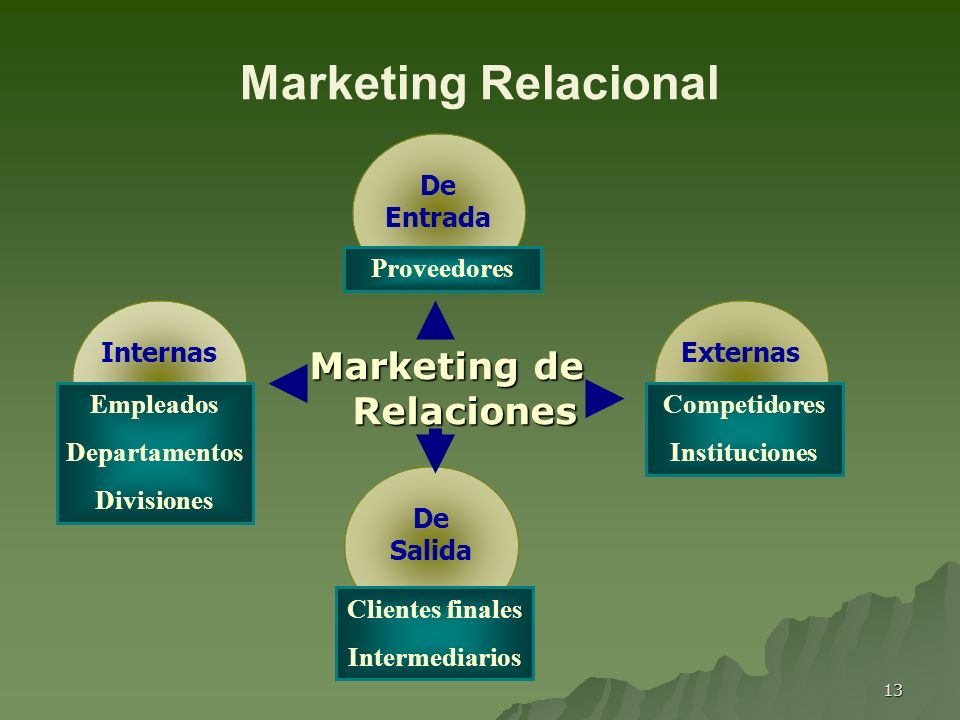 13 Marketing Relacional Marketing de Relaciones ExternasDe Entrada De Salida Internas Competidores Instituciones Empleados Departamentos Divisiones Pr
