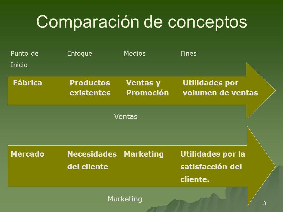 3 Comparación de conceptos FábricaProductosVentas yUtilidades por existentesPromociónvolumen de ventas MercadoNecesidadesMarketingUtilidades por la de