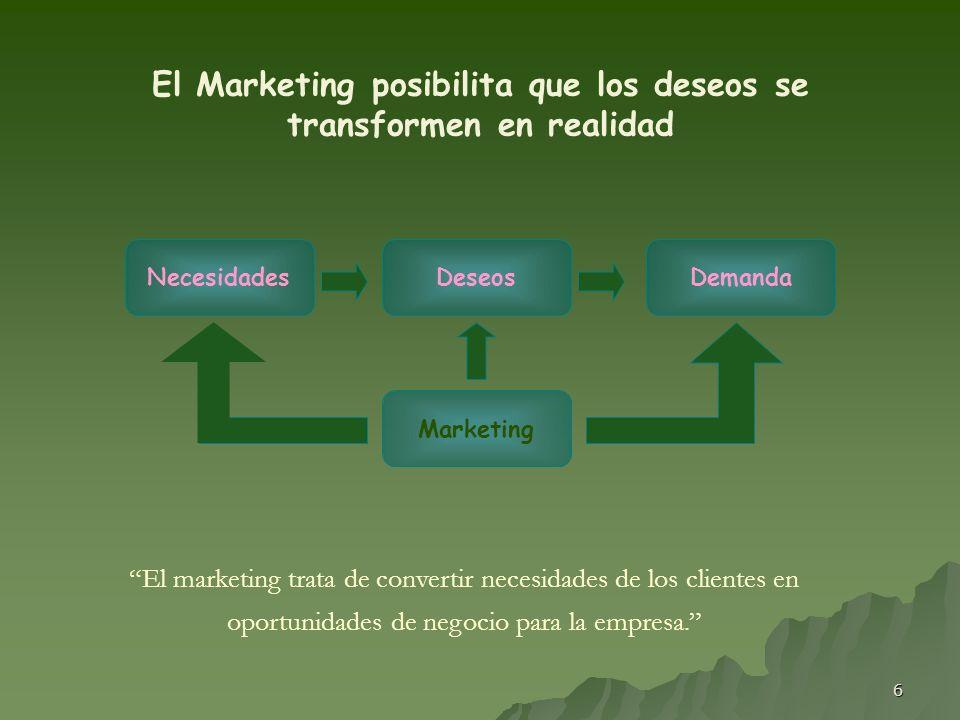6 El Marketing posibilita que los deseos se transformen en realidad DeseosNecesidadesDemanda Marketing El marketing trata de convertir necesidades de