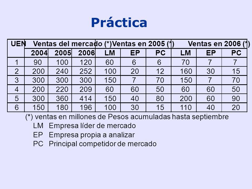 14 Decisiones estratégicas Matriz BCG 0.1101 2 4 1 3 5 2 4 1 3 5 Participación Relativa de Mercado BajaAlta Baja Alta Tasa de Crecimiento de Mercado 1