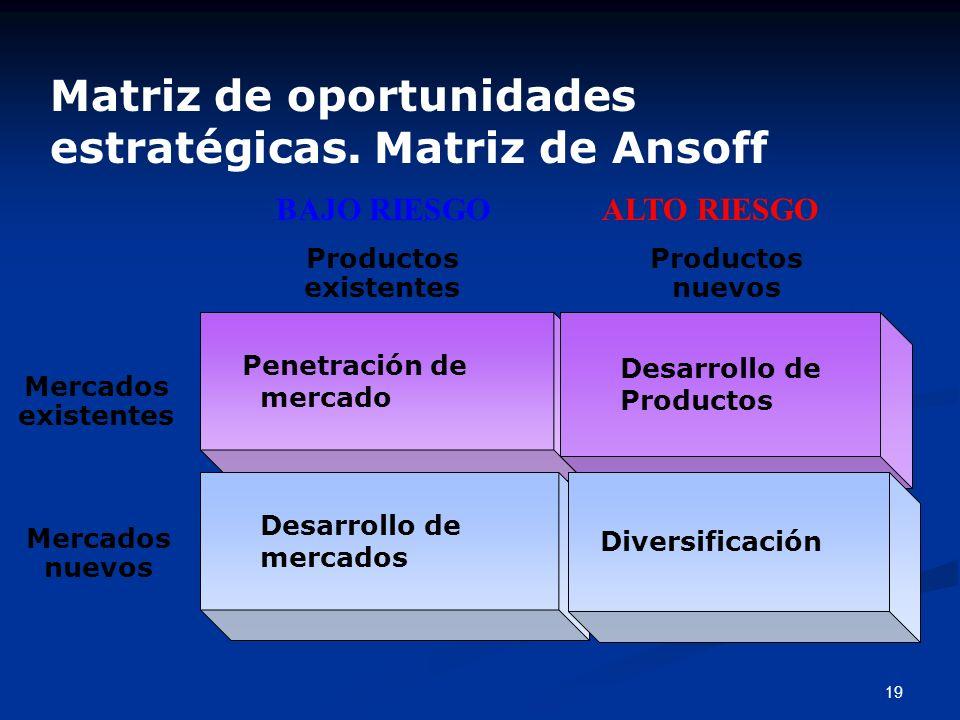 18 Atractivo de la industria Tamaño del mercado Tasa de crecimiento del mercado Grado de competencia, etc. Modelo de General Electric Fuerza del negoc