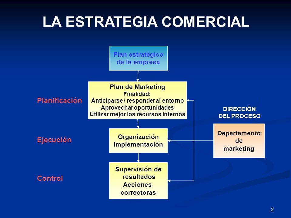 22 Control del Plan Anual Control de la rentabilidad Control de la eficiencia Control estratégico CONTROL Y SEGUIMIENTO Examinar que se están alcanzando los resultados previstos Determinar la rentabilidad estimada por producto, territorio, clientes, etc.