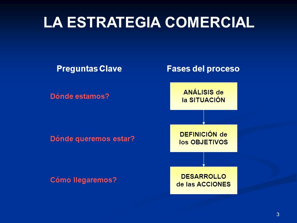 2 Plan estratégico de la empresa Plan de Marketing Finalidad: Anticiparse / responder al entorno Aprovechar oportunidades Utilizar mejor los recursos