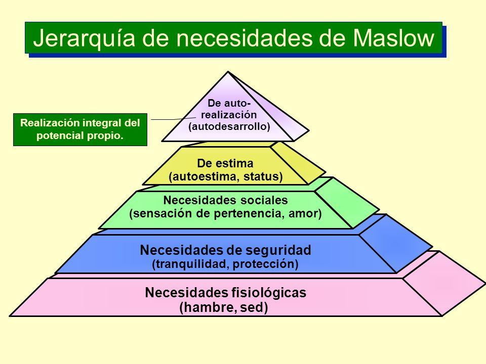 Jerarquía de necesidades de Maslow De estima (autoestima, status) Necesidades sociales (sensación de pertenencia, amor) Necesidades de seguridad (tran
