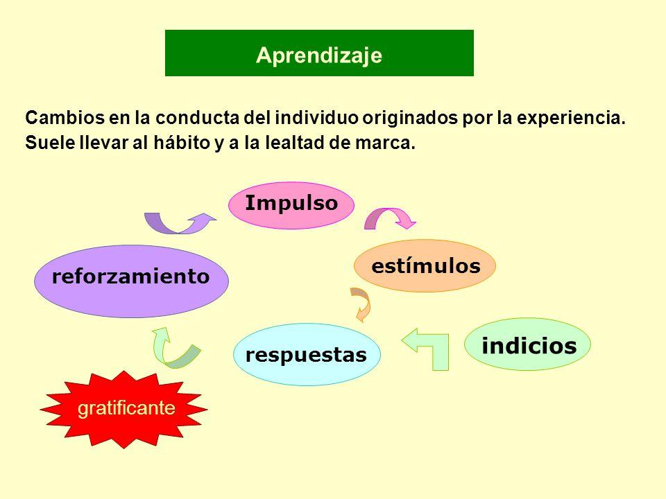 Aprendizaje Cambios en la conducta del individuo originados por la experiencia. Suele llevar al hábito y a la lealtad de marca. estímulos indicios res