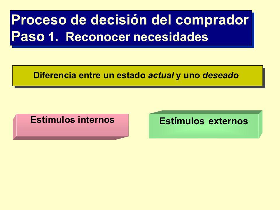 Proceso de decisión del comprador Paso 1. Reconocer necesidades Estímulos externos Estímulos internos Diferencia entre un estado actual y uno deseado