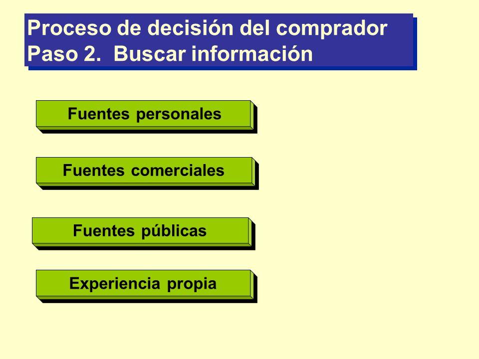 Proceso de decisión del comprador Paso 2. Buscar información Anuncios, vendedores Fuente de la que más información recibe Fuentes p ersonal es Fuentes