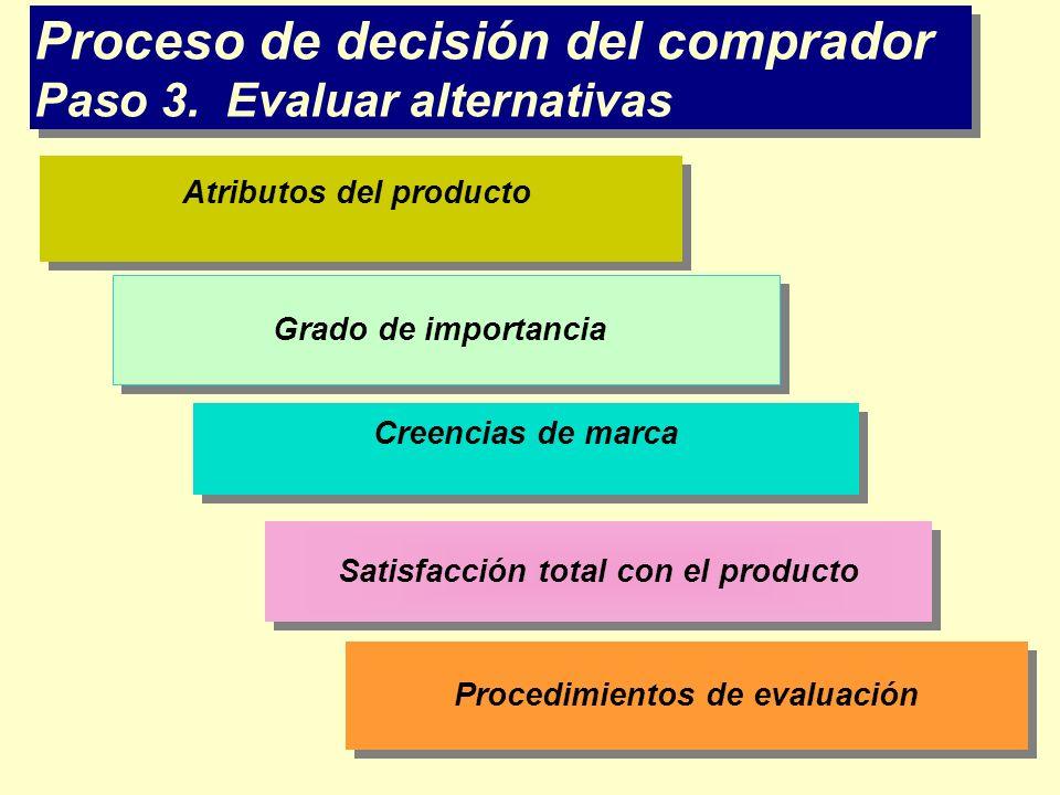 Proceso de decisión del comprador Paso 3. Evaluar alternativas Atributos del producto Grado de importancia Creencias de marca Satisfacción total con e