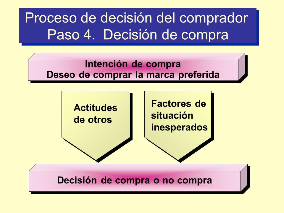 Proceso de decisión del comprador Paso 4. Decisión de compra Intención de compra Deseo de comprar la marca preferida Intención de compra Deseo de comp