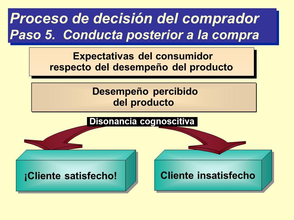 Proceso de decisión del comprador Paso 5. Conducta posterior a la compra Proceso de decisión del comprador Paso 5. Conducta posterior a la compra Expe