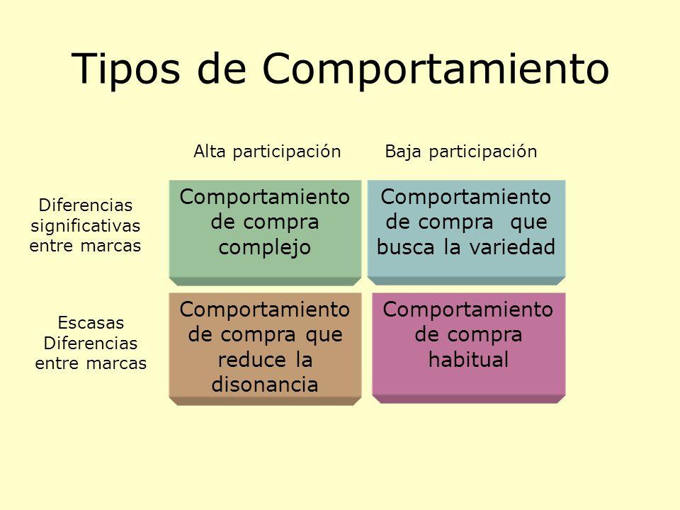 Tipos de Comportamiento Comportamiento de compra complejo Comportamiento de compra que reduce la disonancia Comportamiento de compra que busca la vari