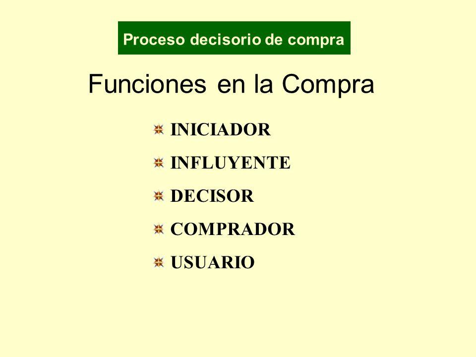 Funciones en la Compra INICIADOR INFLUYENTE DECISOR COMPRADOR USUARIO Proceso decisorio de compra