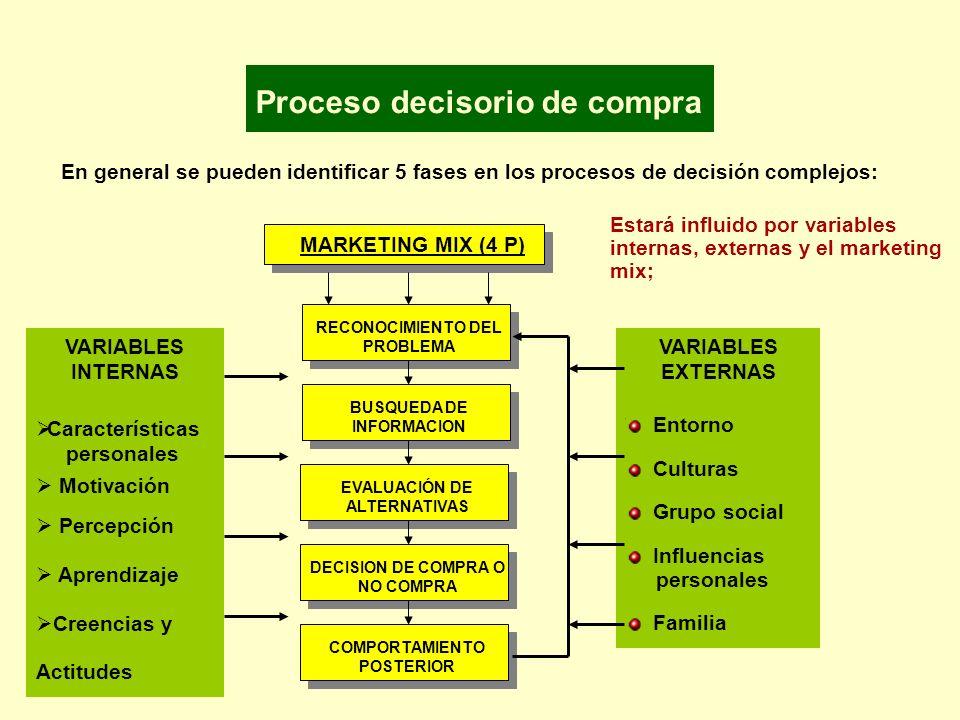 En general se pueden identificar 5 fases en los procesos de decisión complejos: MARKETING MIX (4 P) RECONOCIMIENTO DEL PROBLEMA BUSQUEDA DE INFORMACIO