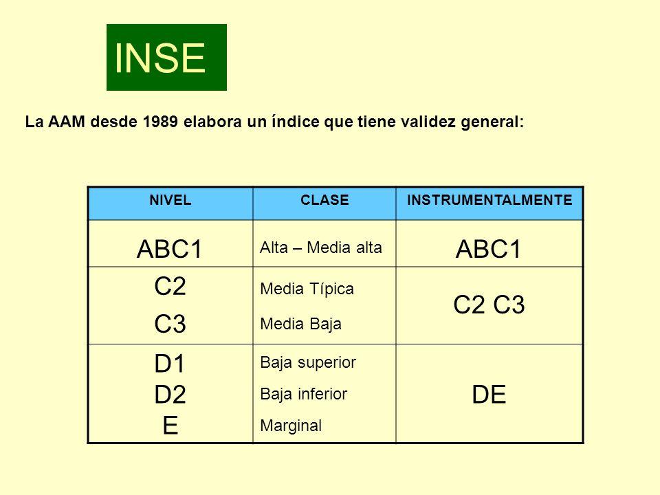 La AAM desde 1989 elabora un índice que tiene validez general: NIVELCLASEINSTRUMENTALMENTE ABC1 Alta – Media alta ABC1 C2 C3 Media Típica Media Baja C